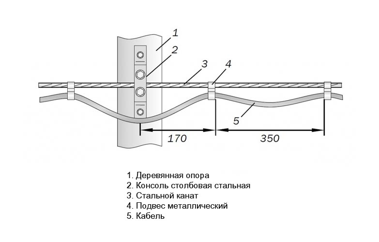 Монтаж кабеля на тросе