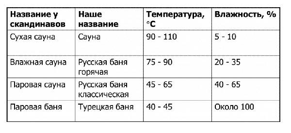 Выбор марки кабеля в зависимости от температуры в сауне, бане, турецкой бане.